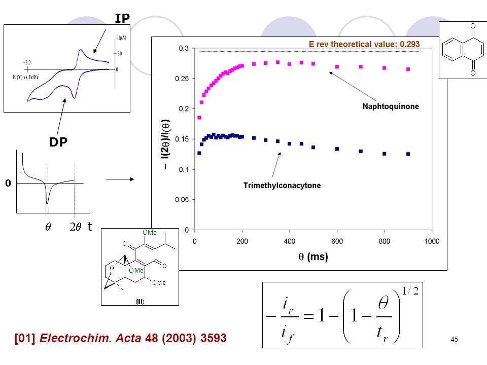 t q 2q DP IP [01] Electrochim. Acta 48 (2003) 3593